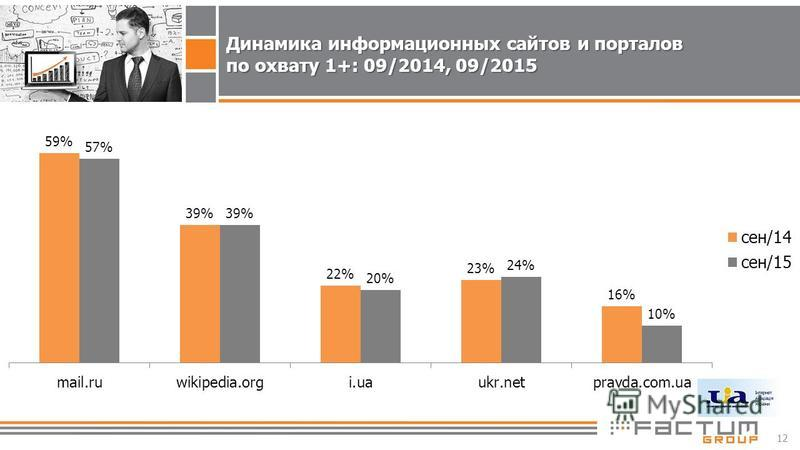 12 Динамика информационных сайтов и порталов по охвату 1+: 09/2014, 09/2015