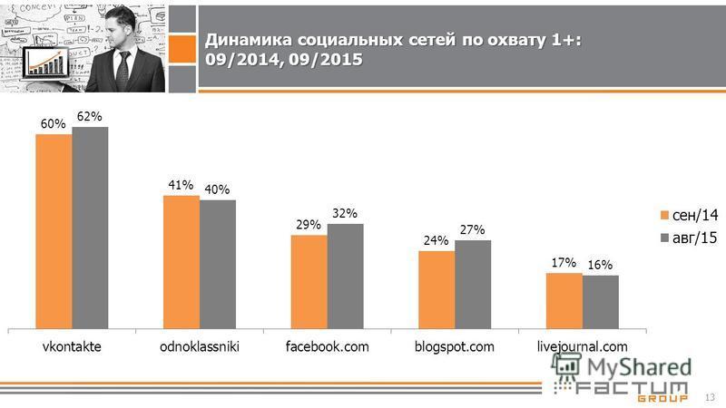 13 Динамика социальных сетей по охвату 1+: 09/2014, 09/2015