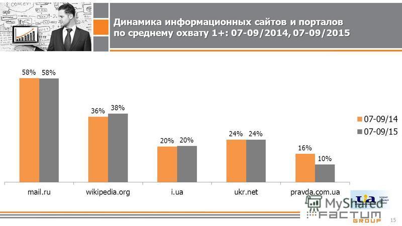 15 Динамика информационных сайтов и порталов по среднему охвату 1+: 07-09/2014, 07-09/2015