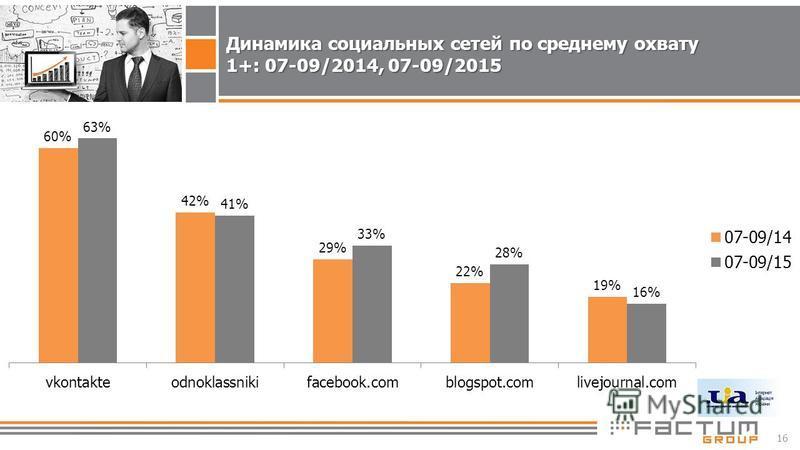 16 Динамика социальных сетей по среднему охвату 1+: 07-09/2014, 07-09/2015