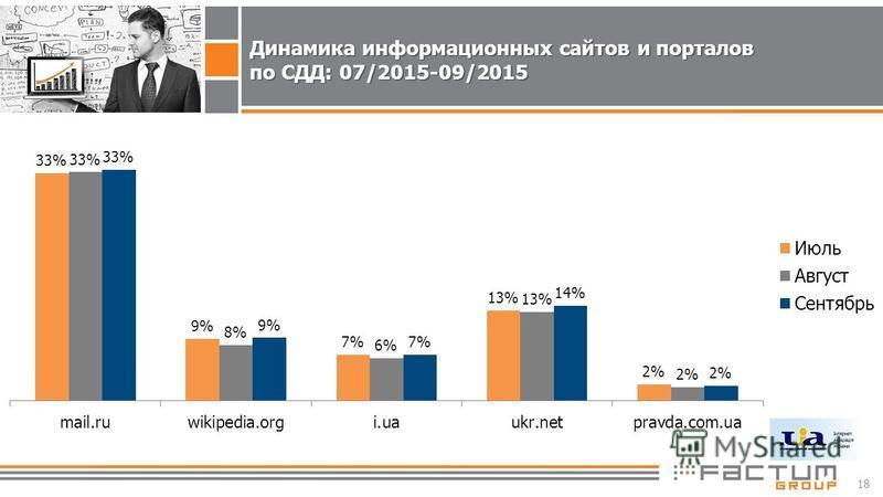 18 Динамика информационных сайтов и порталов по СДД: 07/2015-09/2015