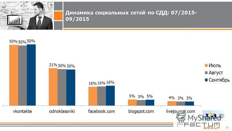 19 Динамика социальных сетей по СДД: 07/2015- 09/2015