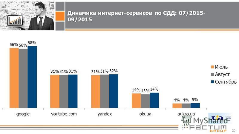 20 Динамика интернет-сервисов по СДД: 07/2015- 09/2015