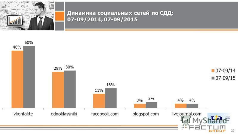 25 Динамика социальных сетей по СДД: 07-09/2014, 07-09/2015