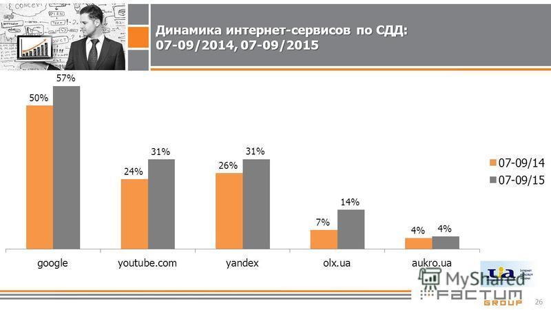 26 Динамика интернет-сервисов по СДД: 07-09/2014, 07-09/2015