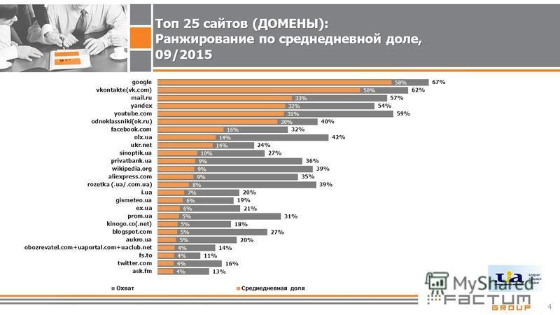 4 Топ 25 сайтов (ДОМЕНЫ): Ранжирование по среднедневной доле, 09/2015