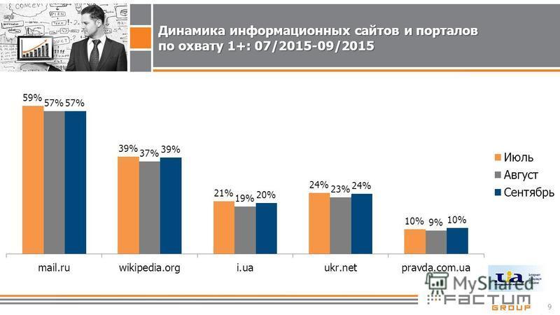 9 Динамика информационных сайтов и порталов по охвату 1+: 07/2015-09/2015