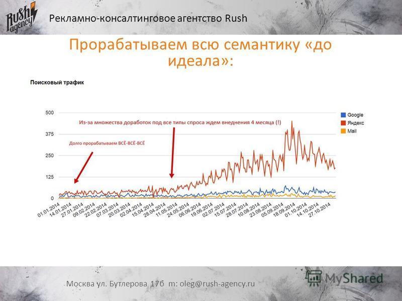 Рекламно-консалтинговое агентство Rush Москва ул. Бутлерова 17 б m: oleg@rush-agency.ru Прорабатываем всю семантику «до идеала»: