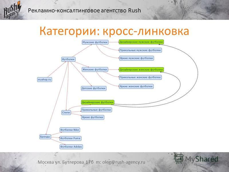 Рекламно-консалтинговое агентство Rush Москва ул. Бутлерова 17 б m: oleg@rush-agency.ru Категории: кросс-линковка