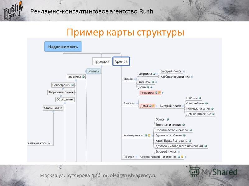 Рекламно-консалтинговое агентство Rush Москва ул. Бутлерова 17 б m: oleg@rush-agency.ru Пример карты структуры