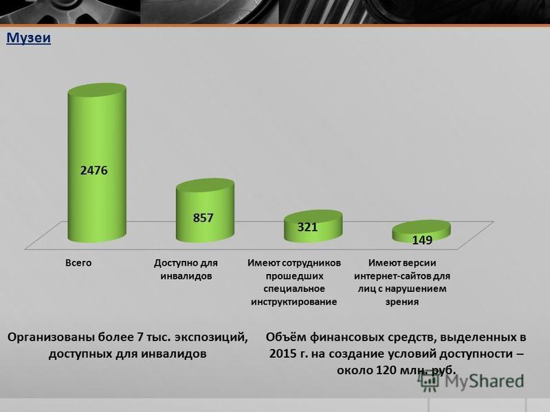 Музеи Объём финансовых средств, выделенных в 2015 г. на создание условий доступности – около 120 млн. руб. Организованы более 7 тыс. экспозиций, доступных для инвалидов