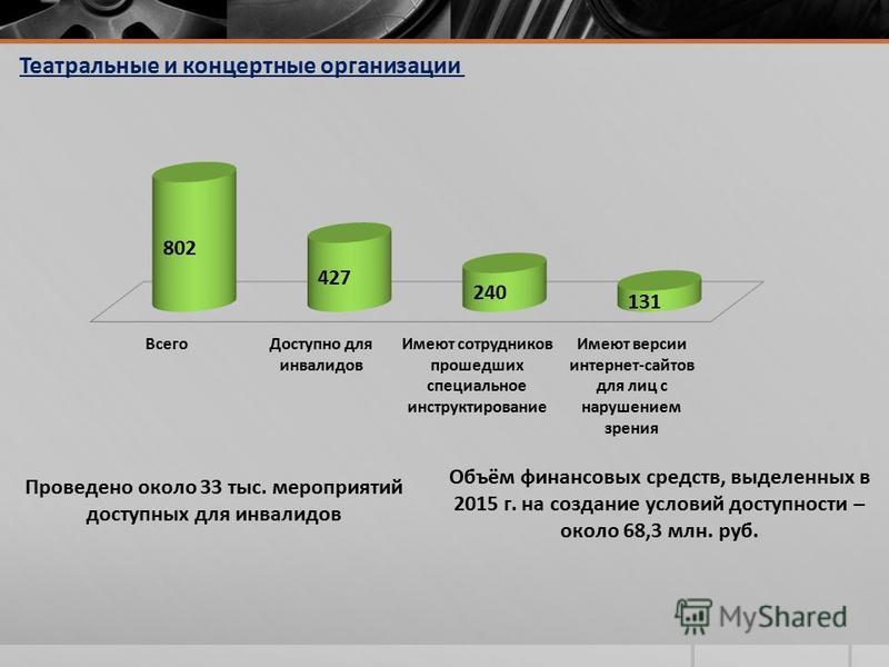 Объём финансовых средств, выделенных в 2015 г. на создание условий доступности – около 68,3 млн. руб. Театральные и концертные организации Проведено около 33 тыс. мероприятий доступных для инвалидов