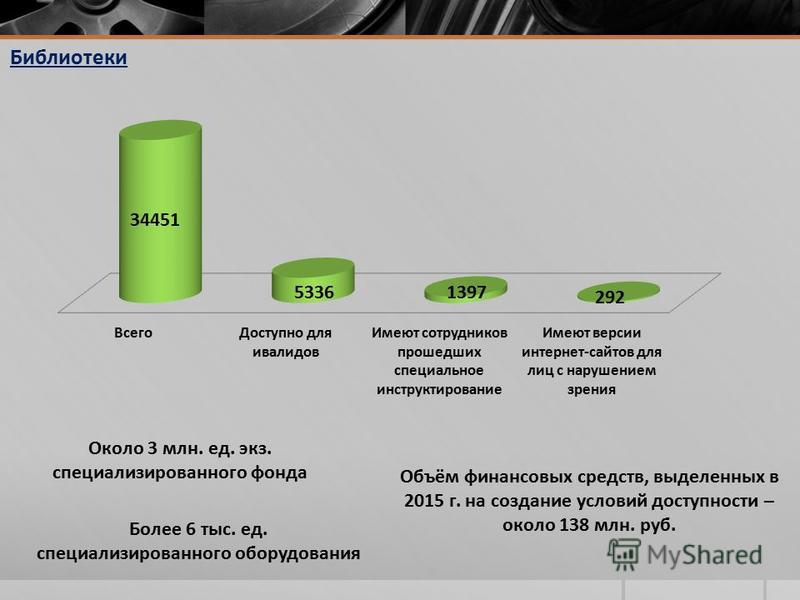 Объём финансовых средств, выделенных в 2015 г. на создание условий доступности – около 138 млн. руб. Библиотеки Около 3 млн. ед. экз. специализированного фонда Более 6 тыс. ед. специализированного оборудования