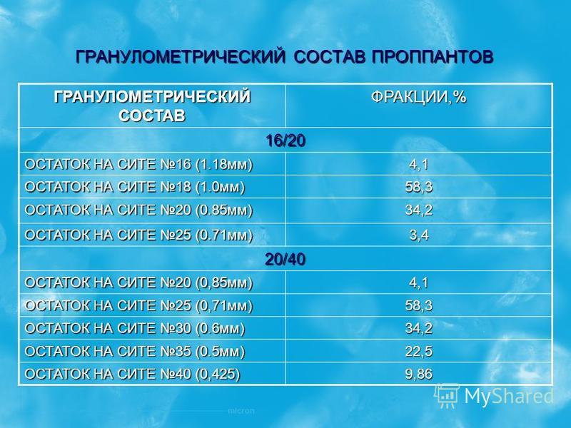 ГРАНУЛОМЕТРИЧЕСКИЙ СОСТАВ ПРОППАНТОВ ГРАНУЛОМЕТРИЧЕСКИЙ СОСТАВ ФРАКЦИИ,% 16/20 ОСТАТОК НА СИТЕ 16 (1.18 мм) 4,1 ОСТАТОК НА СИТЕ 18 (1.0 мм) 58,3 ОСТАТОК НА СИТЕ 20 (0.85 мм) 34,2 ОСТАТОК НА СИТЕ 25 (0.71 мм) 3,4 20/40 ОСТАТОК НА СИТЕ 20 (0,85 мм) 4,1