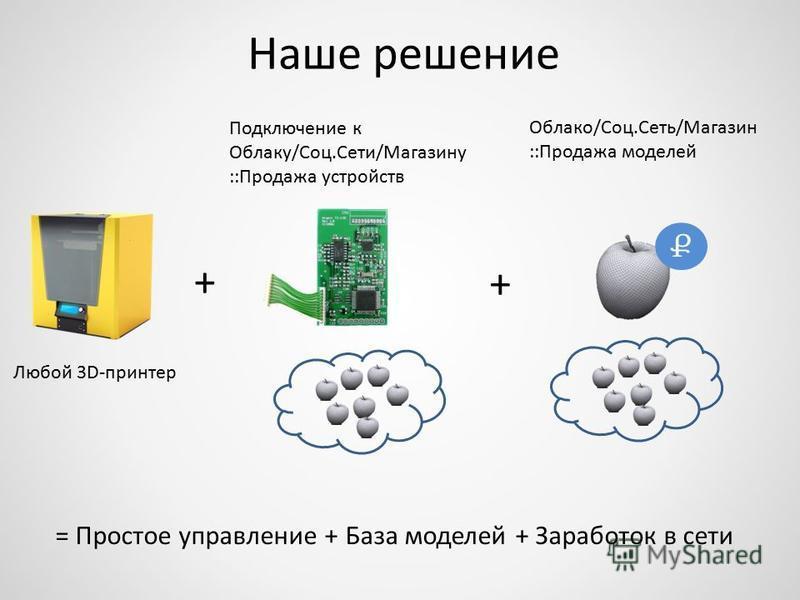 Наше решение Облако/Соц.Сеть/Магазин ::Продажа моделей Ք Подключение к Облаку/Соц.Сети/Магазину ::Продажа устройств Любой 3D-принтер + + = Простое управление + База моделей + Заработок в сети