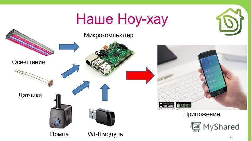 6 Наше Ноу-хау Освещение Помпа Приложение Датчики Wi-fi модуль Микрокомпьютер