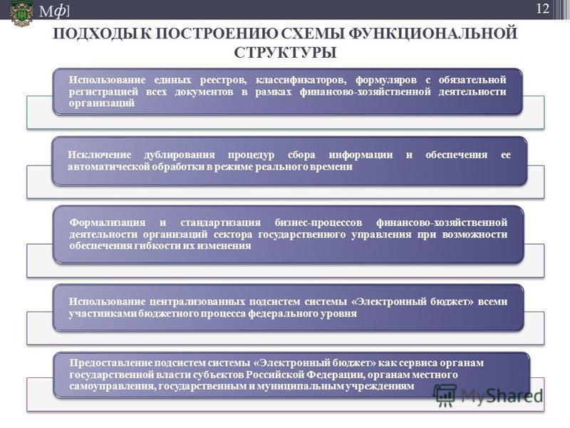 М ] ф 12 Использование единых реестров, классификаторов, формуляров с обязательной регистрацией всех документов в рамках финансово-хозяйственной деятельности организаций Исключение дублирования процедур сбора информации и обеспечения ее автоматическо