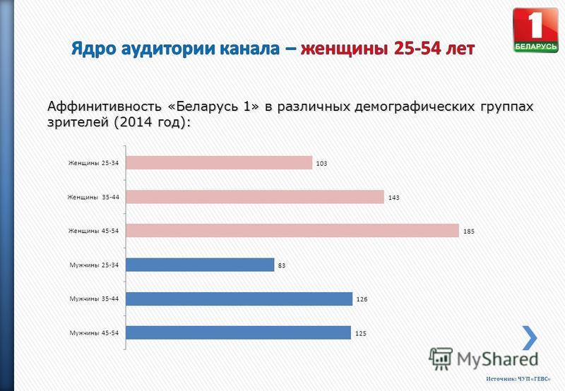 Аффинитивность «Беларусь 1» в различных демографических группах зрителей (2014 год): Источник: ЧУП «ГЕВС»