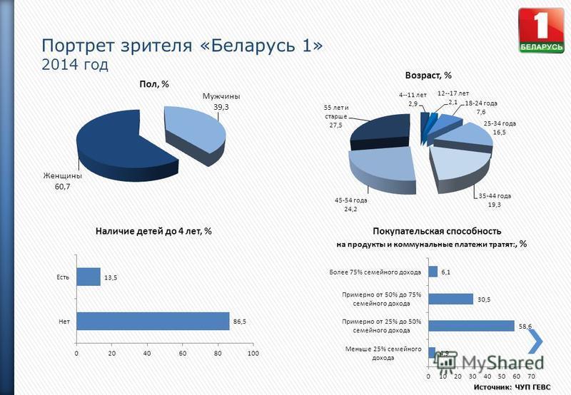 Портрет зрителя «Беларусь 1» 2014 год Источник: ЧУП ГЕВС Пол, % Возраст, % Наличие детей до 4 лет, %Покупательская способность на продукты и коммунальные платежи тратят:, %