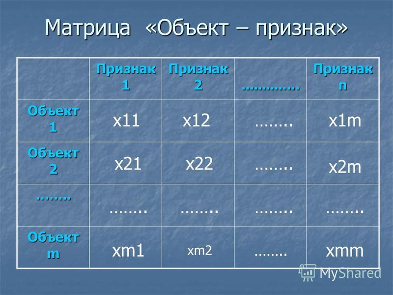 Матрица «Объект – признак» Признак 1 Признак 2............................ Признак n Объект 1 Объект 2 …….. Объект m x11……..x12x1m x21x22…….. x2m …….. xm1 xm2 xmm