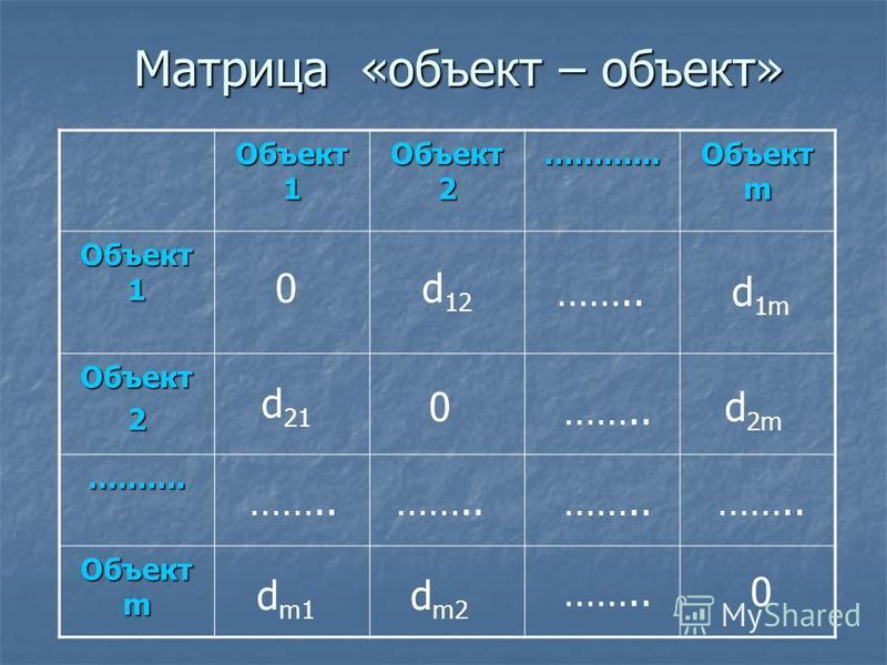 Матрица «объект – объект» Объект 1 Объект 2 ………... Объект m Объект 1 Объект 2 ………. Объект m 0 0 0 …….. d 12 d 1m d 21 d 2m d m1 d m2