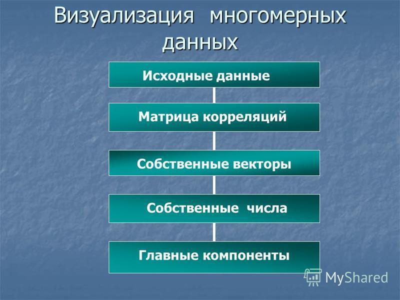Визуализация многомерных данных Исходные данные Матрица корреляций Собственные векторы Собственные числа Главные компоненты