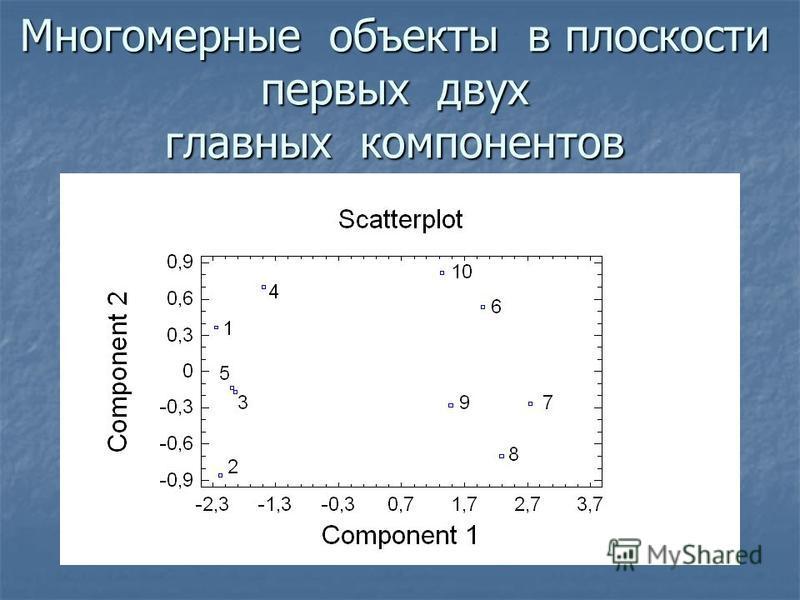 Многомерные объекты в плоскости первых двух главных компонентов