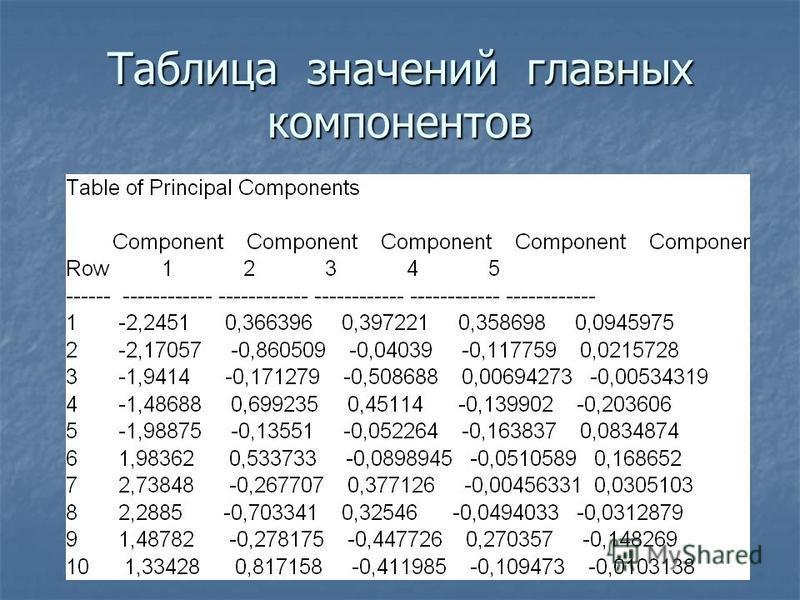 Таблица значений главных компонентов