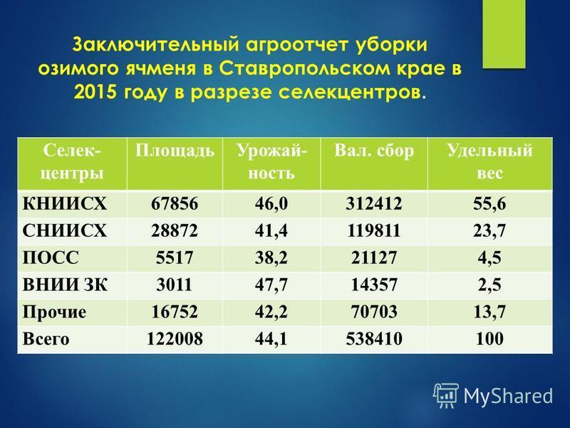 Заключительный агроотчет уборки озимого ячменя в Ставропольском крае в 2015 году в разрезе селекцентров. Селек- центры Площадь Урожай- ность Вал. сбор Удельный вес КНИИСХ6785646,031241255,6 СНИИСХ2887241,411981123,7 ПОСС551738,2211274,5 ВНИИ ЗК301147