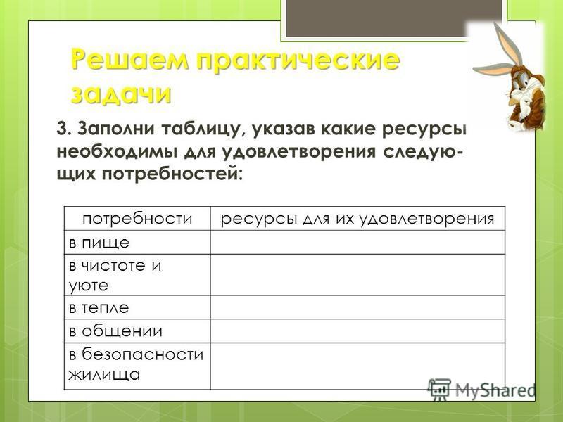 3. Заполни таблицу, указав какие ресурсы необходимы для удовлетворения следующих потребностей: Решаем практические задачи потребности ресурсы для их удовлетворения в пище в чистоте и уюте в тепле в общении в безопасности жилища