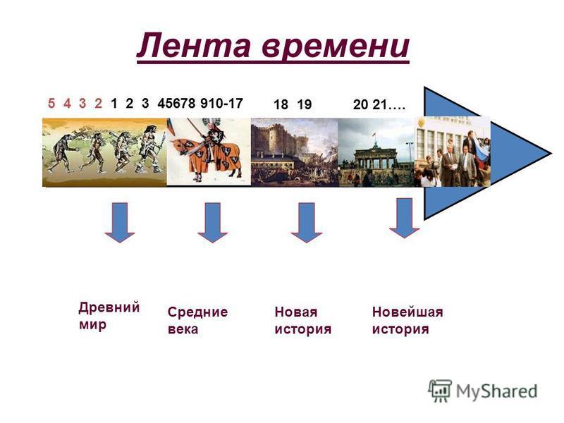 Лента времени Древний мир Средние века Новая история Новейшая история 5 4 3 2 1 2 3 45678 910-17 18 1920 21….