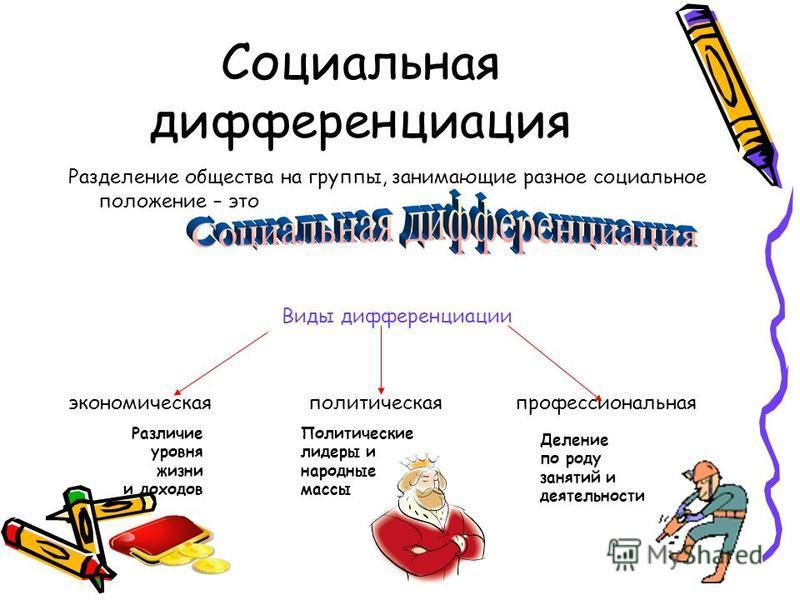 Социальная дифференциация Разделение общества на группы, занимающие разное социальное положение – это Виды дифференциации экономическая политическая профессиональная Различие уровня жизни и доходов Политические лидеры и народные массы Деление по роду