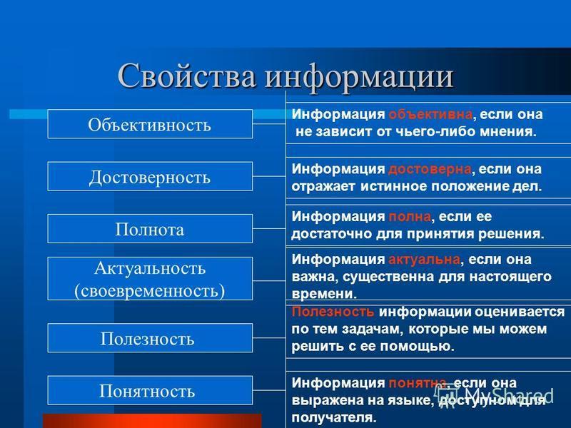 Свойства информации Понятность Свойства информации Понятность Информация понятна, если она выражена на языке, доступном для получателя. 10