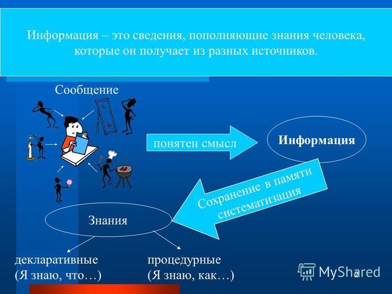 1 Информация и ее свойства