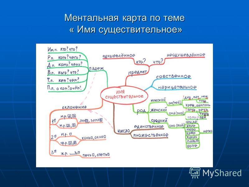 Ментальная карта по теме « Имя существительное»
