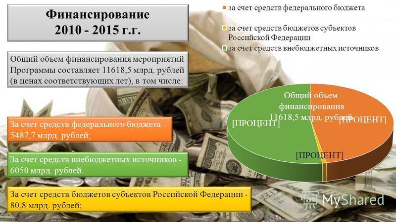 Общий объем финансирования мероприятий Программы составляет 11618,5 млрд. рублей (в ценах соответствующих лет), в том числе: За счет средств федерального бюджета - 5487,7 млрд. рублей; За счет средств бюджетов субъектов Российской Федерации - 80,8 мл