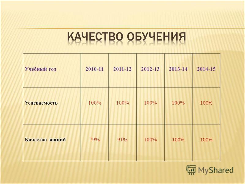 Учебный год 2010-112011-122012-132013-142014-15 Успеваемость 100% Качество знаний 79%91%100%