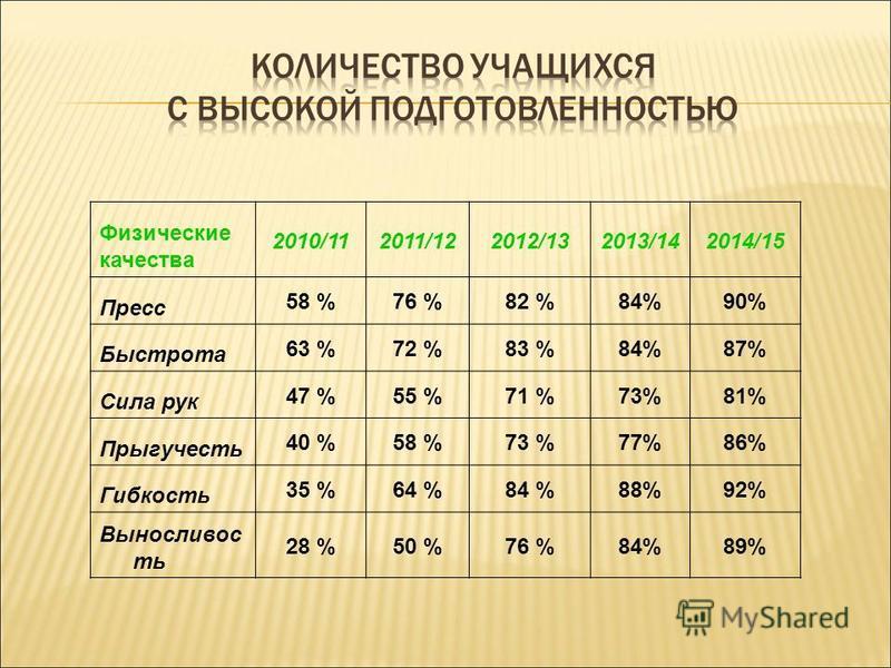 Физические качества 2010/112011/122012/132013/142014/15 Пресс 58 %76 %82 %84%90% Быстрота 63 %72 %83 %84%87% Сила рук 47 %55 %71 %73%81% Прыгучесть 40 %58 %73 %77%86% Гибкость 35 %64 %84 %88%92% Выносливос ть 28 %50 %76 %84%89%