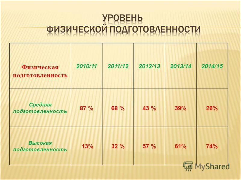 Физическая подготовленность 2010/112011/122012/132013/142014/15 Средняя подготовленность 87 %68 %43 %39%26% Высокая подготовленность 13%32 %57 %61%74%