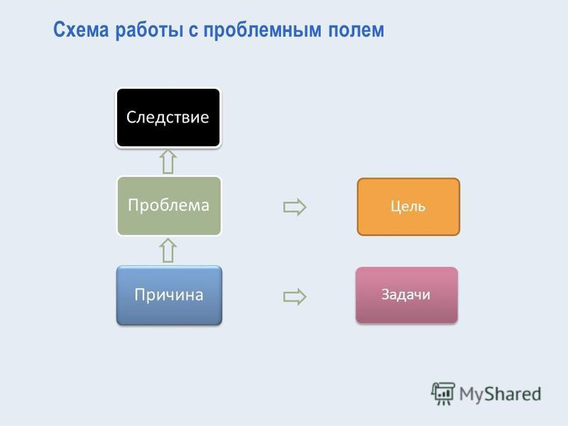 Цель Задачи Схема работы с проблемным полем Следствие Проблема Причина