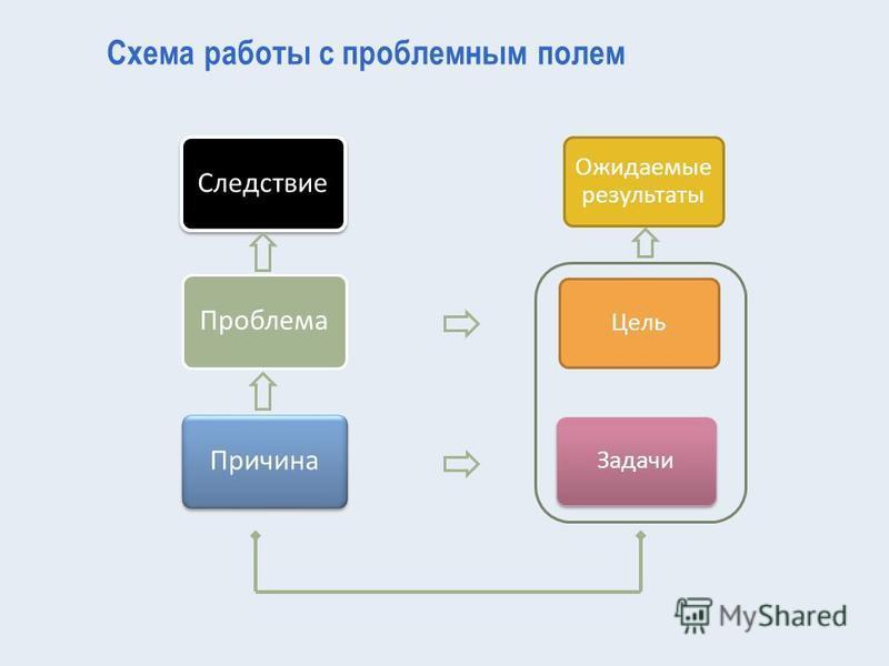 Ожидаемые результаты Цель Задачи Схема работы с проблемным полем Следствие Проблема Причина