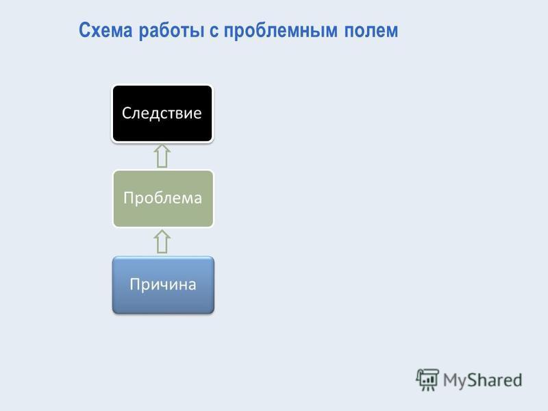 Схема работы с проблемным полем Следствие Проблема Причина