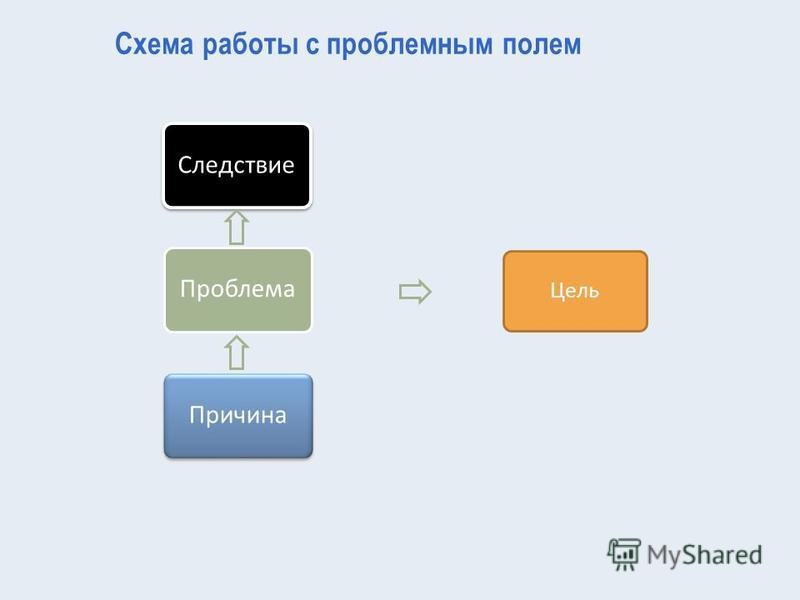 Цель Схема работы с проблемным полем Следствие Проблема Причина
