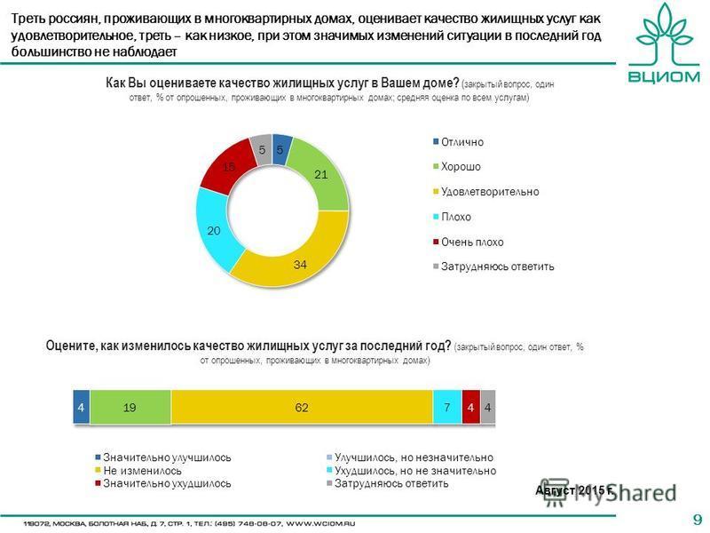 99 Треть россиян, проживающих в многоквартирных домах, оценивает качество жилищных услуг как удовлетворительное, треть – как низкое, при этом значимых изменений ситуации в последний год большинство не наблюдает Как Вы оцениваете качество жилищных усл