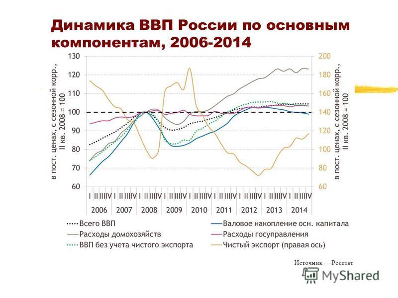Динамика ВВП России по основным компонентам, 2006-2014 Источник Росстат