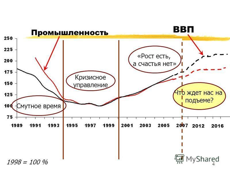 4 ВВП Промышленность Смутное время Кризисное управление «Рост есть, а счастья нет» Что ждет нас на подъеме? 20122016 1998 = 100 %