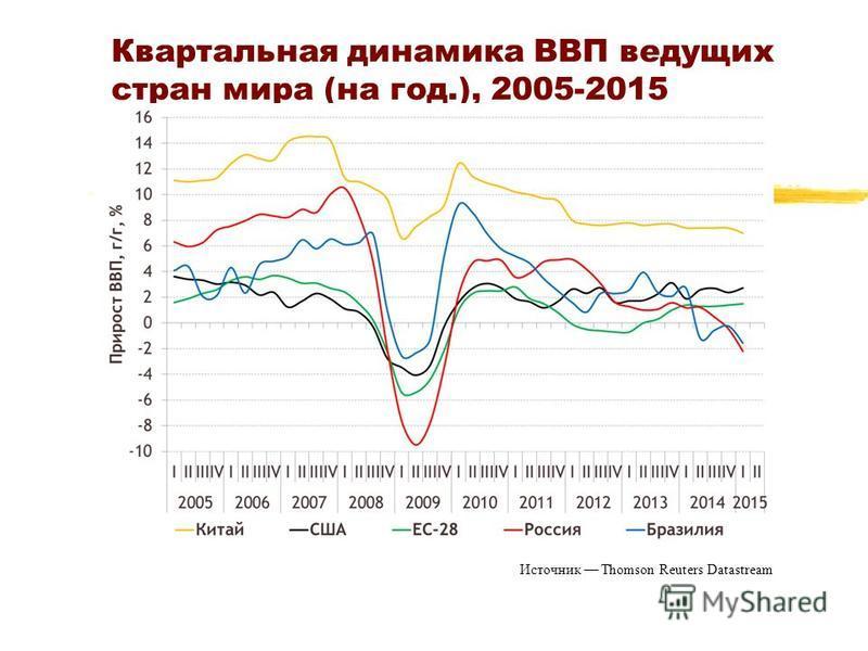Квартальная динамика ВВП ведущих стран мира (на год.), 2005-2015 Источник Thomson Reuters Datastream