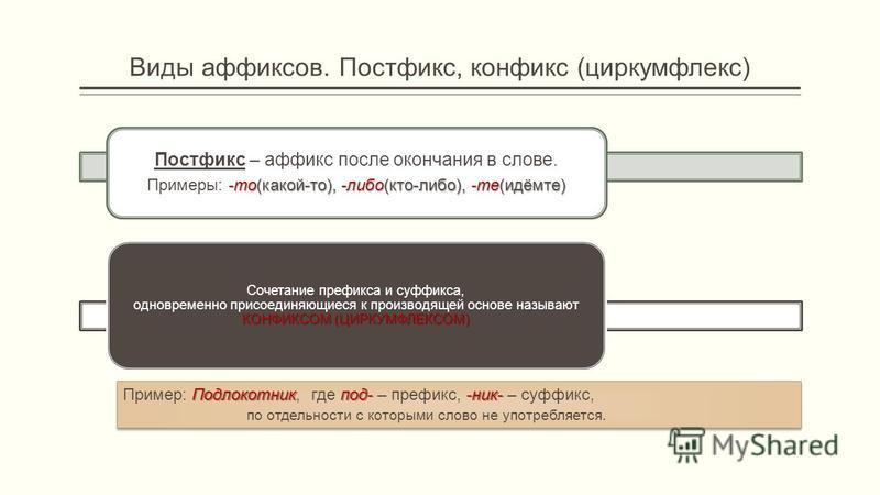 Виды аффиксов. Постфикс, конфикс (циркумфлекс) КОНФИКСОМ (ЦИРКУМФЛЕКСОМ) Сочетание префикса и суффикса, одновреме нно присоединяющиеся к производящей основе называют КОНФИКСОМ (ЦИРКУМФЛЕКСОМ) Подлокотникпод--ник- Пример: Подлокотник, где под- – префи