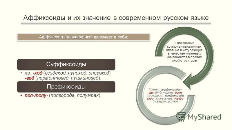 Аффиксоиды и их значе ние в совреме нном русском языке Аффиксоид (полуаффикс) Аффиксоид (полуаффикс) включает в себя: Суффиксоиды -ход -ведпр. -ход (вездеход, луноход, снегоход), -вед (лермонтовед, пушкиновед). Префиксоиды пол-/полу-пол-/полу- (полго
