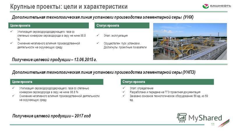 Крупные проекты: цели и характеристики Дополнительная технологическая линия установки производства элементарной серы (УНХ) Цели проекта Утилизация сероводородсодержащего газа со степенью конверсии сероводорода в серу не ниже 98.8 % Снижение негативно